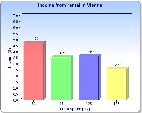 Income from rental in Vienna